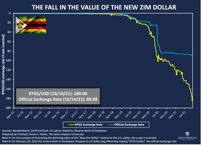 Zimbabwe Inflation - Currency in death Spiral